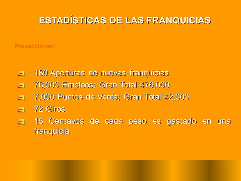 Proyecciones: 180 Aperturas de nuevas franquicias 76,000 Empleos; Gran Total 476,000 7,000 Puntos de Venta; Gran Total 42,000 72 Giros 15 Centavos de