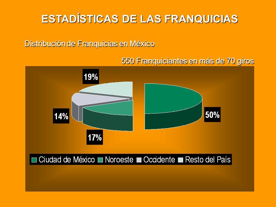 Distribución de Franquicias en México 550 Franquiciantes en más de 70 giros ESTADÍSTICAS DE LAS FRANQUICIAS