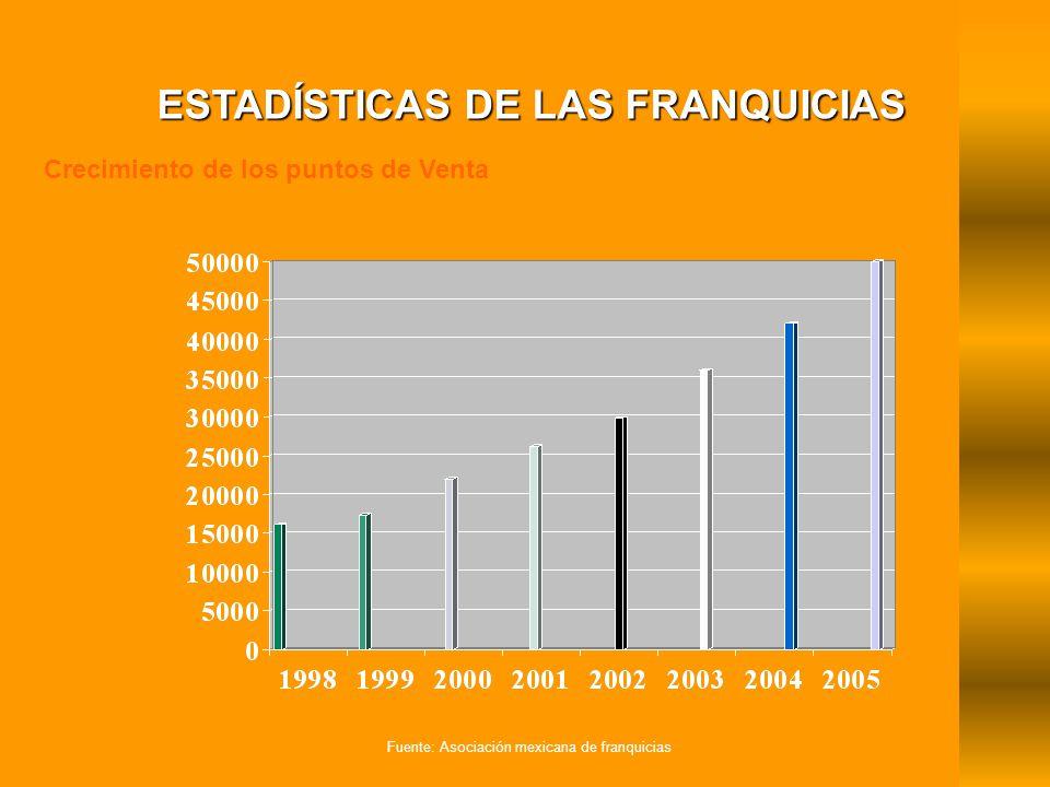 Crecimiento de los puntos de Venta ESTADÍSTICAS DE LAS FRANQUICIAS Fuente: Asociación mexicana de franquicias
