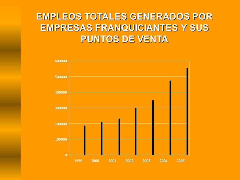 EMPLEOS TOTALES GENERADOS POR EMPRESAS FRANQUICIANTES Y SUS PUNTOS DE VENTA