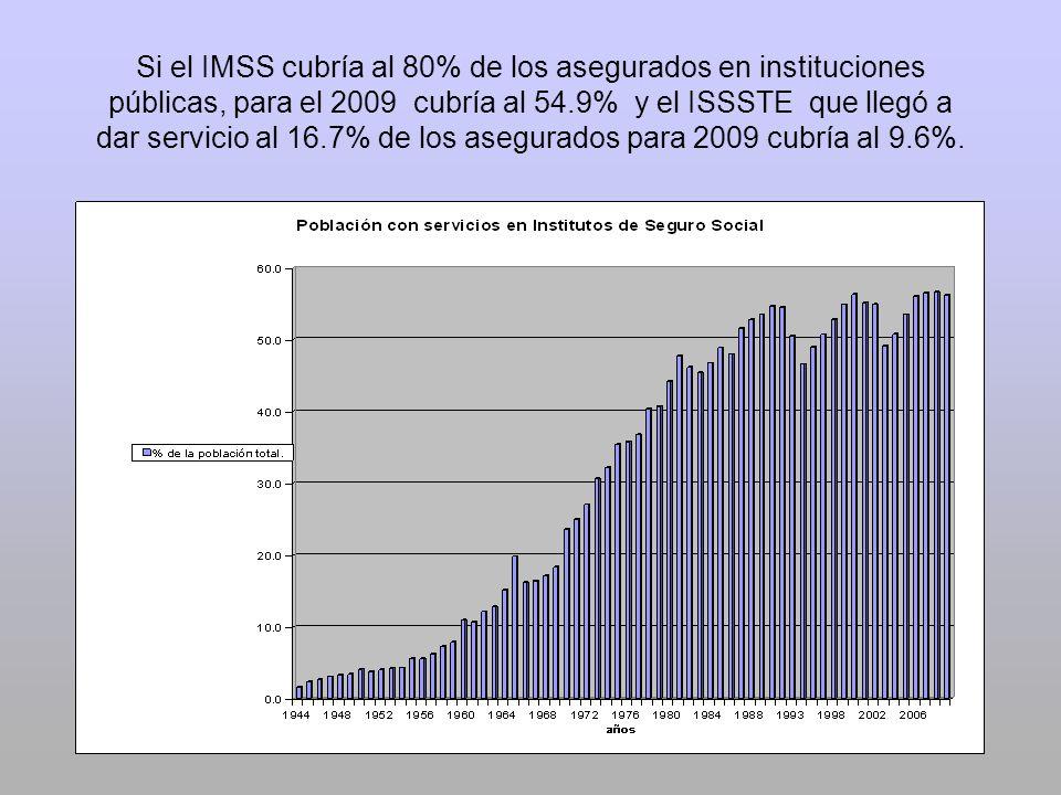 Si el IMSS cubría al 80% de los asegurados en instituciones públicas, para el 2009 cubría al 54.9% y el ISSSTE que llegó a dar servicio al 16.7% de lo