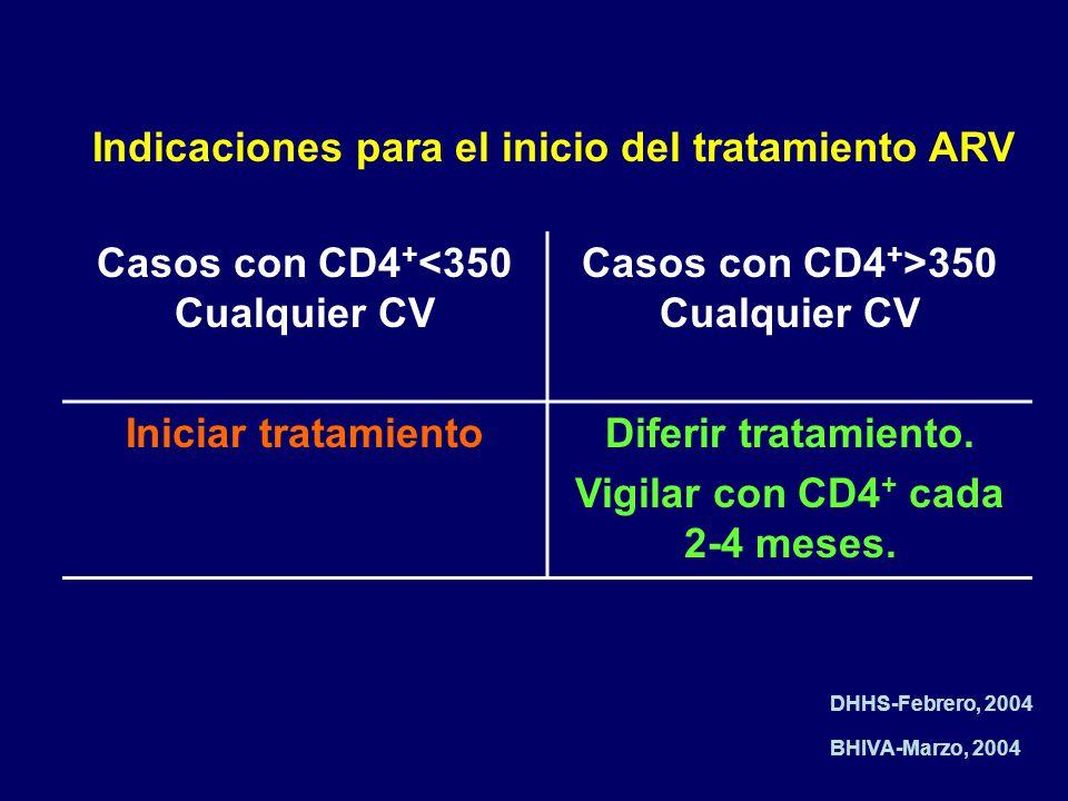 Casos con CD4 + <350 Cualquier CV Casos con CD4 + >350 Cualquier CV Iniciar tratamientoDiferir tratamiento. Vigilar con CD4 + cada 2-4 meses. Indicaci