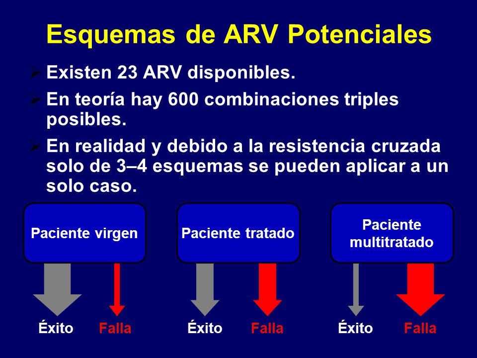 Existen 23 ARV disponibles. En teoría hay 600 combinaciones triples posibles. En realidad y debido a la resistencia cruzada solo de 3–4 esquemas se pu