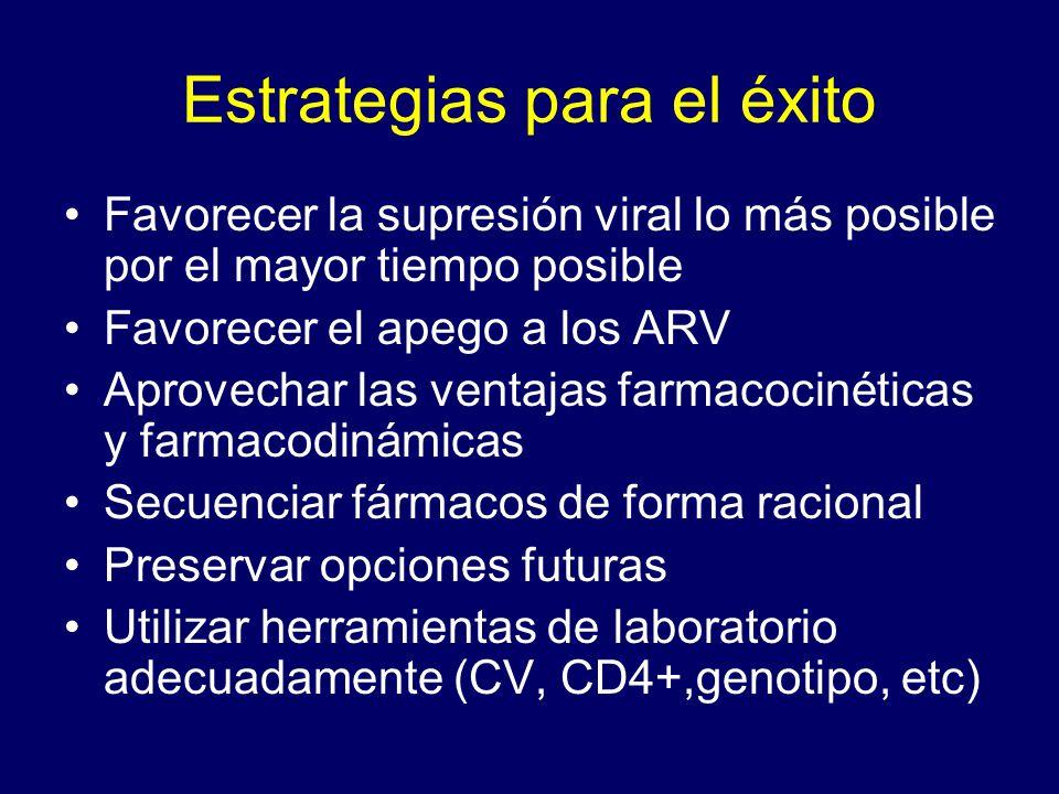 Estrategias para el éxito Favorecer la supresión viral lo más posible por el mayor tiempo posible Favorecer el apego a los ARV Aprovechar las ventajas