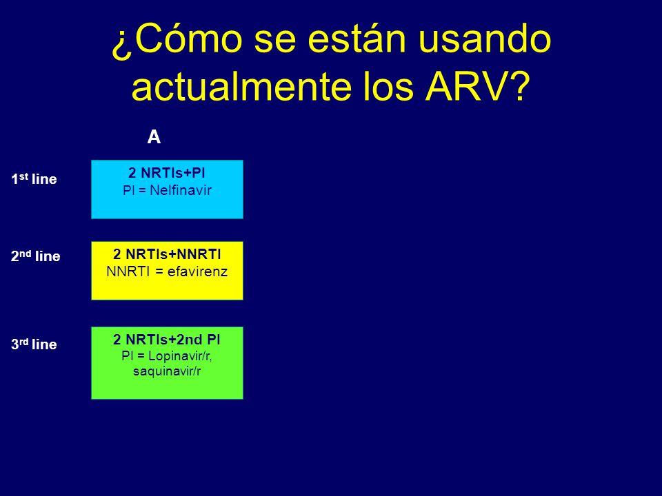 ¿Cómo se están usando actualmente los ARV? A 1 st line 2 nd line 3 rd line 2 NRTIs+2nd PI PI = Lopinavir/r, saquinavir/r 2 NRTIs+PI PI = Nelfinavir 2