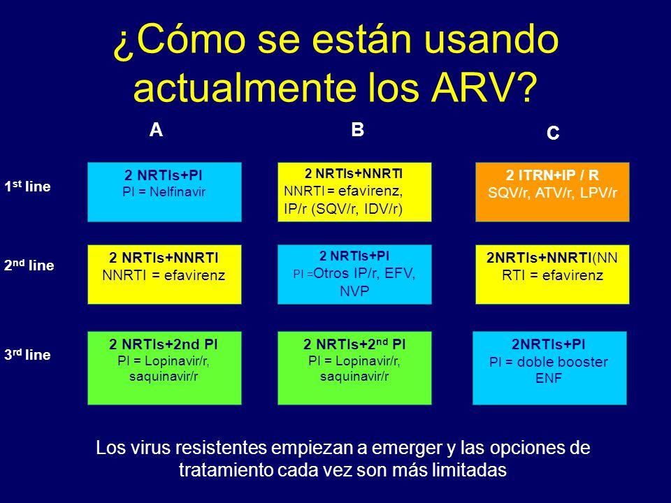 ¿Cómo se están usando actualmente los ARV? 2 NRTIs+2 nd PI PI = Lopinavir/r, saquinavir/r 2 NRTIs+2nd PI PI = Lopinavir/r, saquinavir/r OR 2NRTIs+PI P