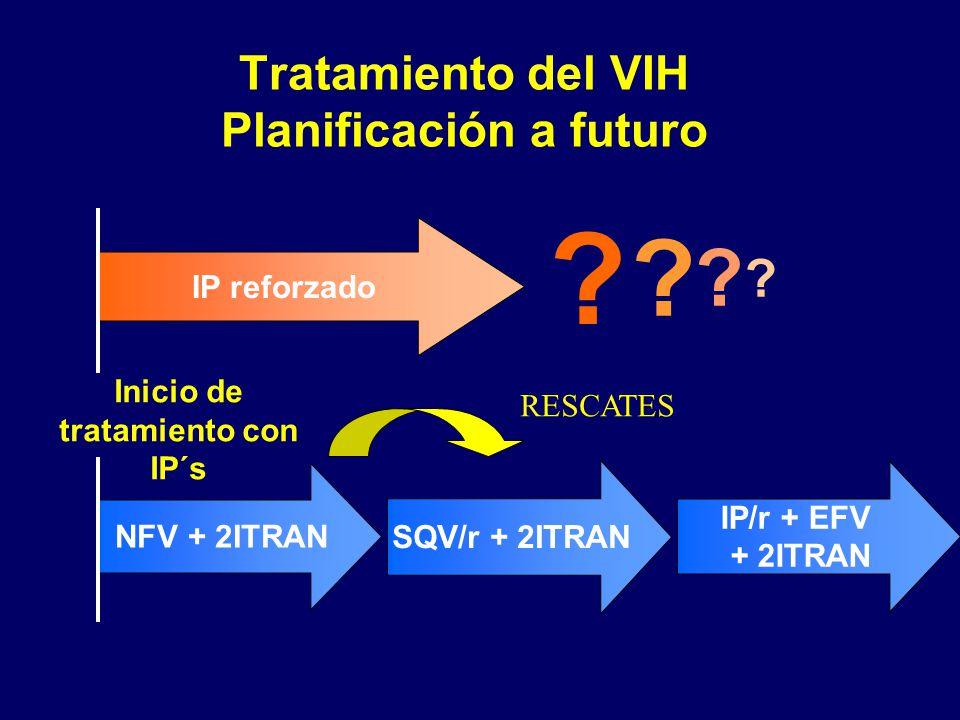 Tratamiento del VIH Planificación a futuro Inicio de tratamiento con IP´s NFV + 2ITRAN SQV/r + 2ITRAN IP/r + EFV + 2ITRAN IP reforzado ? ? ? ? RESCATE
