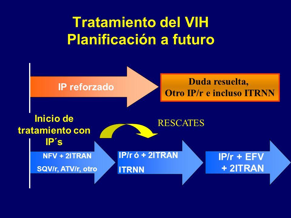 Tratamiento del VIH Planificación a futuro Inicio de tratamiento con IP´s NFV + 2ITRAN SQV/r, ATV/r, otro IP/r ó + 2ITRANITRNN IP/r + EFV + 2ITRAN IP