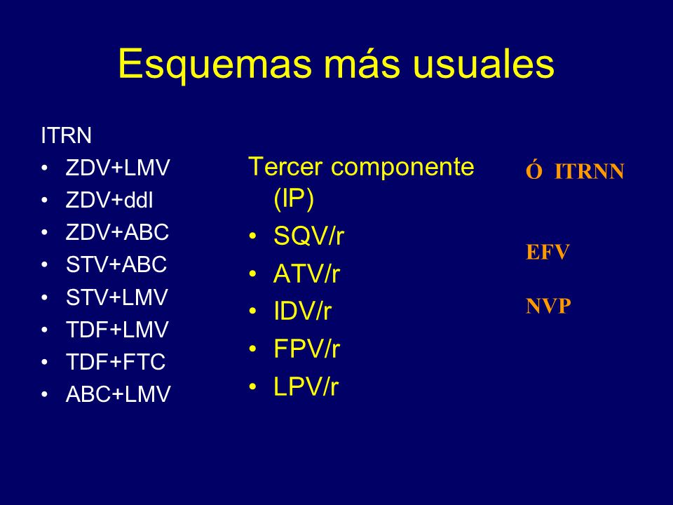 Esquemas más usuales ITRN ZDV+LMV ZDV+ddI ZDV+ABC STV+ABC STV+LMV TDF+LMV TDF+FTC ABC+LMV Tercer componente (IP) SQV/r ATV/r IDV/r FPV/r LPV/r Ó ITRNN