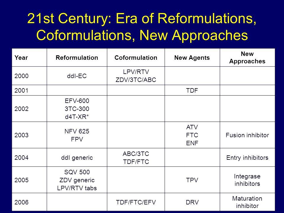 21st Century: Era of Reformulations, Coformulations, New Approaches YearReformulationCoformulationNew Agents New Approaches 2000ddI-EC LPV/RTV ZDV/3TC