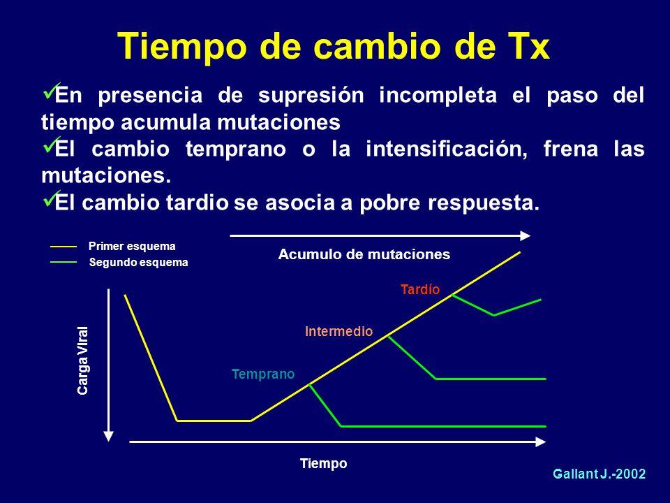 Tiempo de cambio de Tx Gallant J.-2002 En presencia de supresión incompleta el paso del tiempo acumula mutaciones El cambio temprano o la intensificac