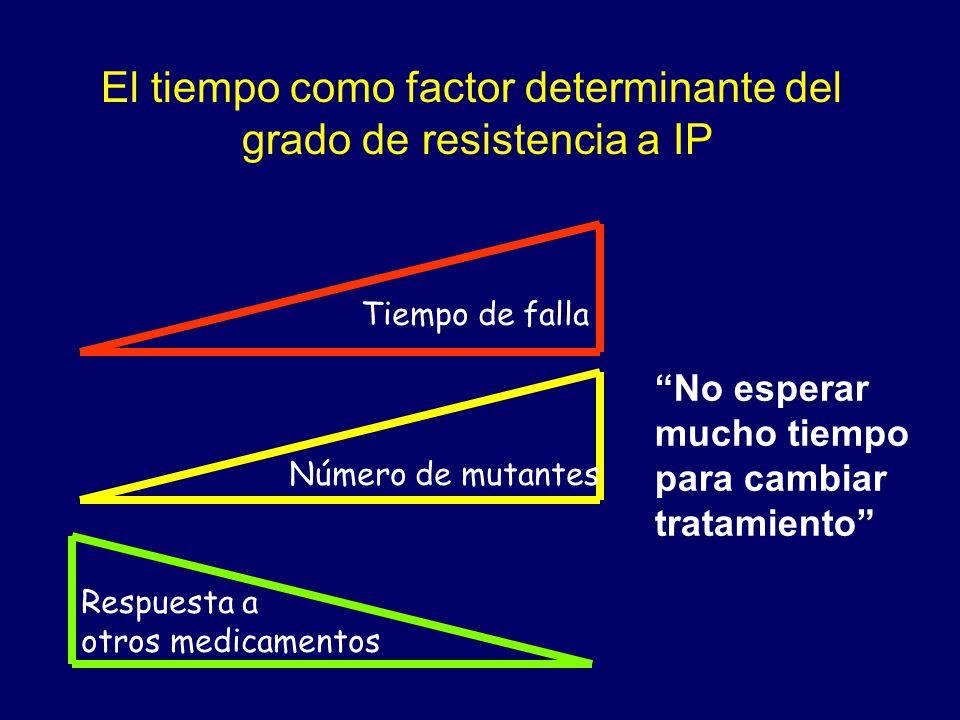 El tiempo como factor determinante del grado de resistencia a IP Tiempo de falla Número de mutantes Respuesta a otros medicamentos No esperar mucho ti