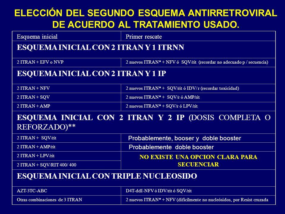Esquema inicialPrimer rescate ESQUEMA INICIAL CON 2 ITRAN Y 1 ITRNN 2 ITRAN + EFV o NVP2 nuevos ITRAN* + NFV ó SQV/rit (recordar no adecuado p / secue