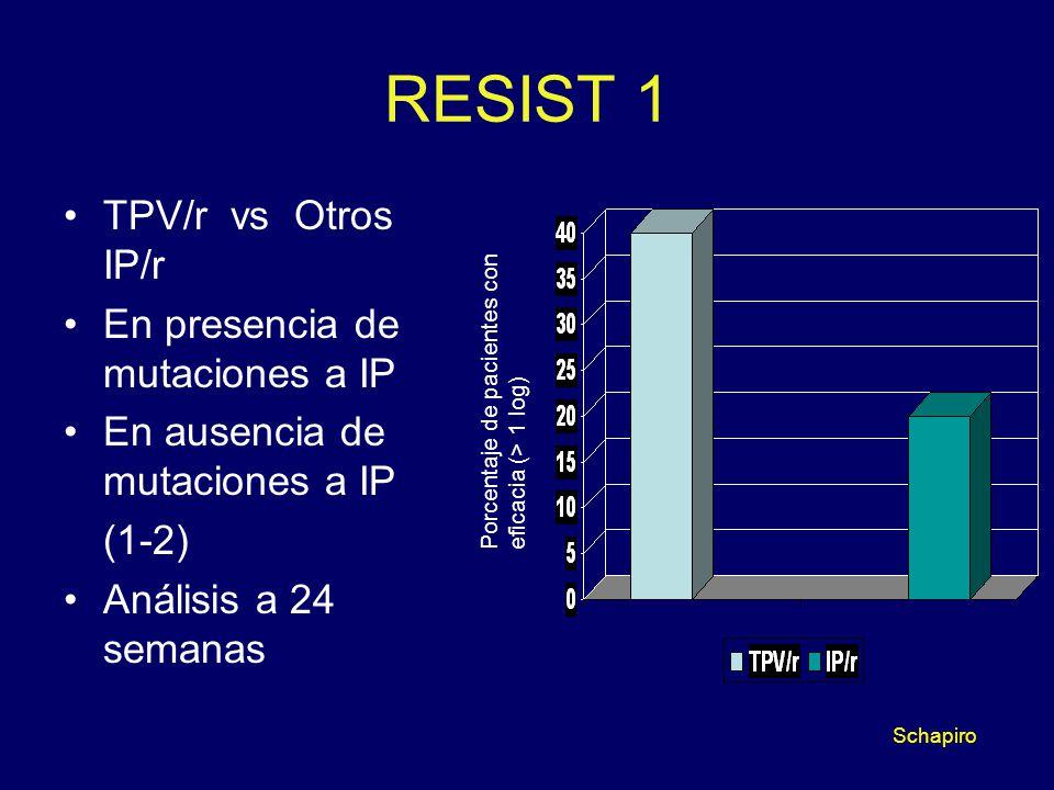 RESIST 1 TPV/r vs Otros IP/r En presencia de mutaciones a IP En ausencia de mutaciones a IP (1-2) Análisis a 24 semanas Porcentaje de pacientes con ef