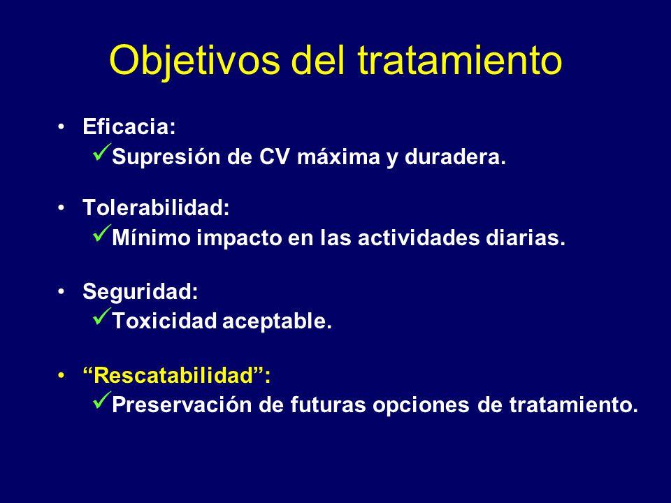 Objetivos del tratamiento Eficacia: Supresión de CV máxima y duradera. Tolerabilidad: Mínimo impacto en las actividades diarias. Seguridad: Toxicidad