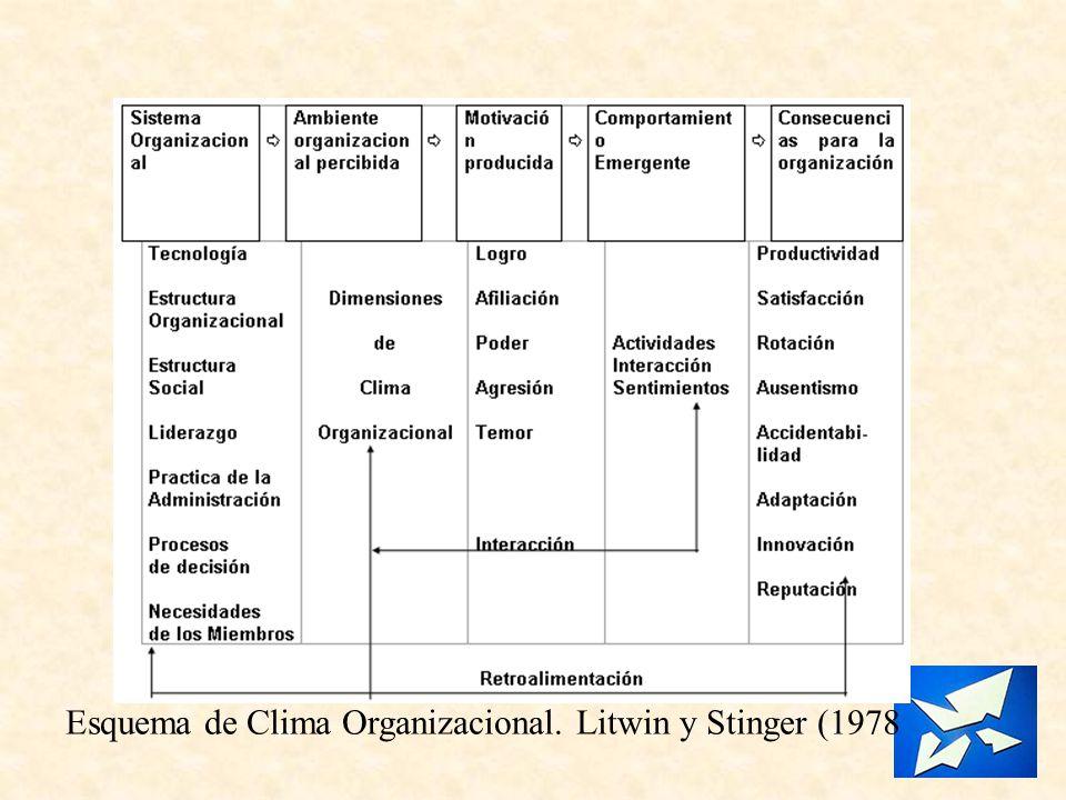 Esquema de Clima Organizacional. Litwin y Stinger (1978