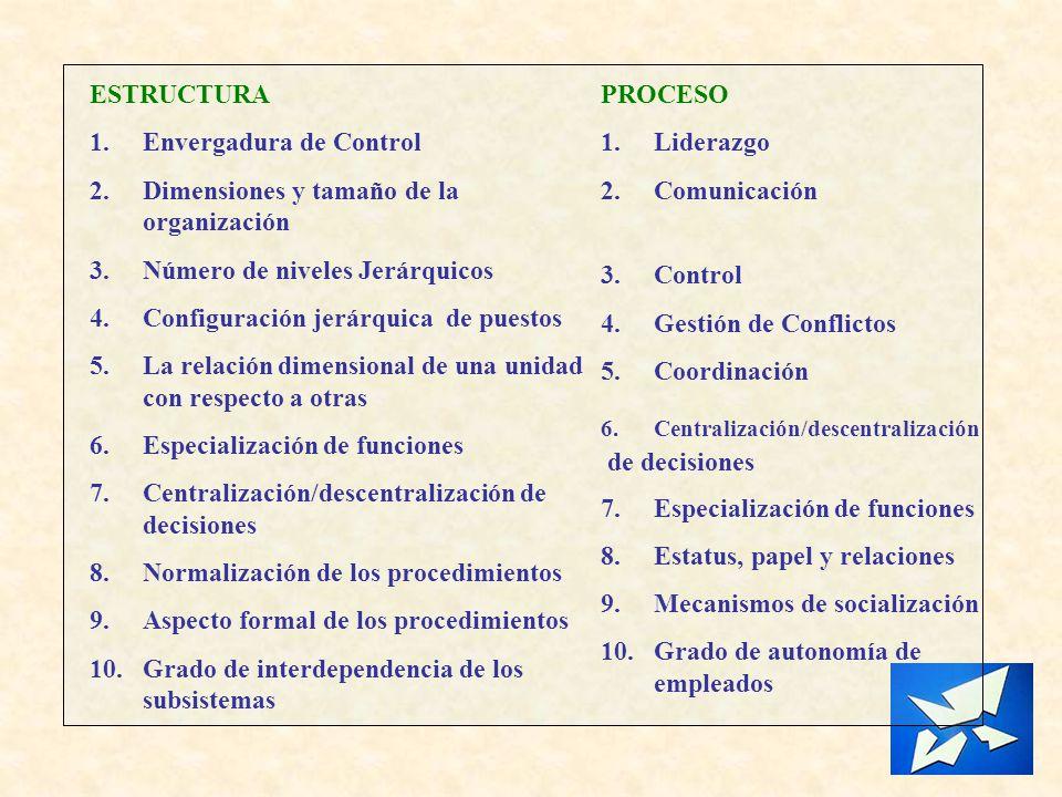ESTRUCTURA 1.Envergadura de Control 2.Dimensiones y tamaño de la organización 3.Número de niveles Jerárquicos 4.Configuración jerárquica de puestos 5.