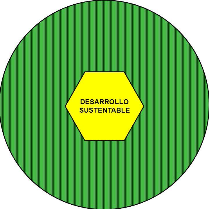 MODELO PARA EL DESARROLLO RURAL DESARROLLO SUSTENTABLE