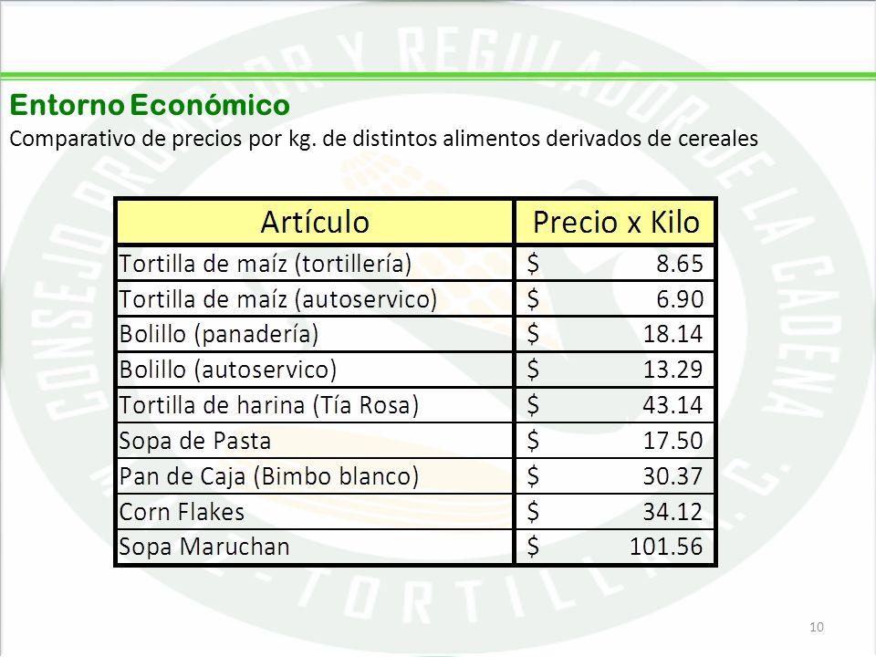 05/06/201410 Entorno Económico Comparativo de precios por kg. de distintos alimentos derivados de cereales