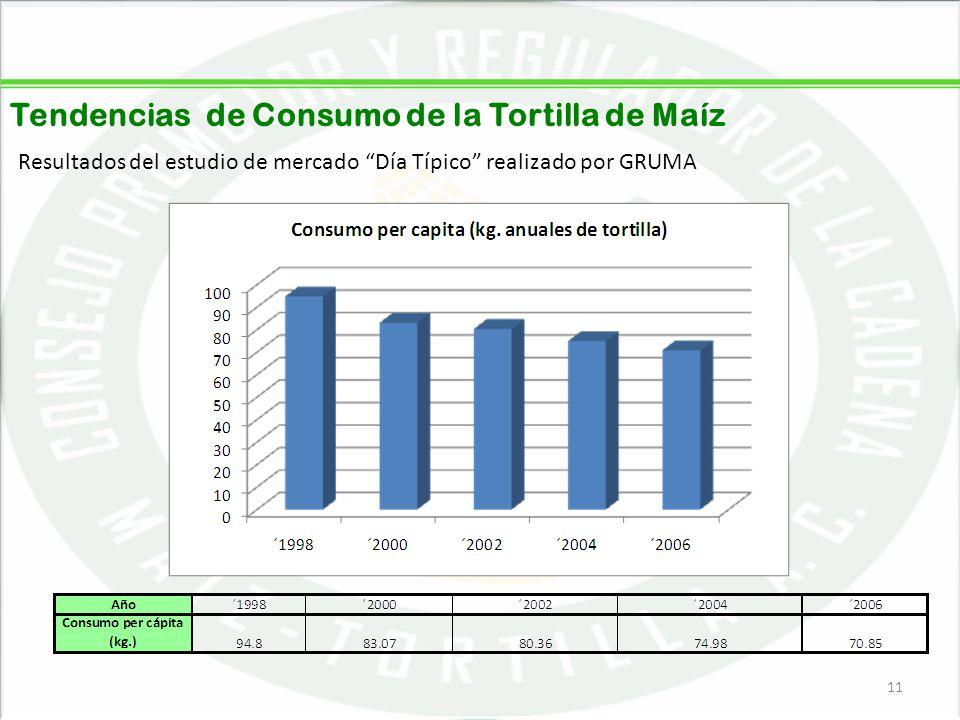 05/06/201411 Tendencias de Consumo de la Tortilla de Maíz Resultados del estudio de mercado Día Típico realizado por GRUMA