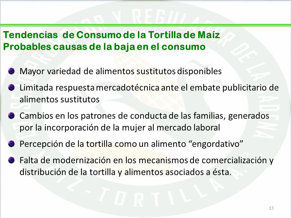 05/06/201413 Tendencias de Consumo de la Tortilla de Maíz Probables causas de la baja en el consumo Mayor variedad de alimentos sustitutos disponibles