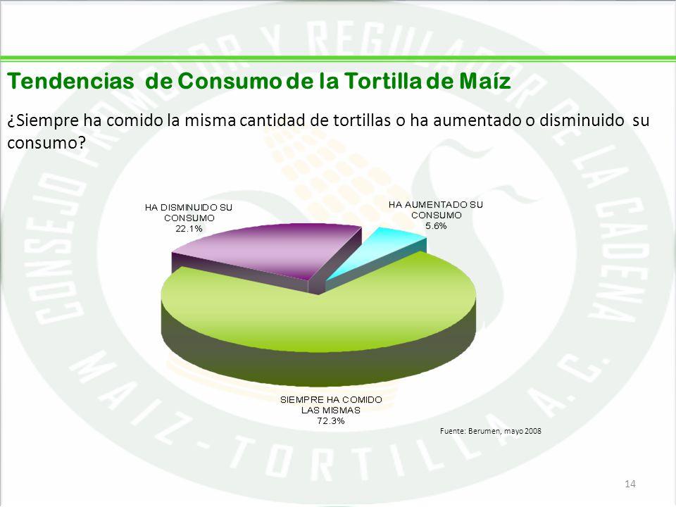 05/06/201414 Tendencias de Consumo de la Tortilla de Maíz ¿Siempre ha comido la misma cantidad de tortillas o ha aumentado o disminuido su consumo? 14