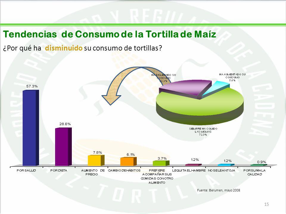 05/06/201415 Tendencias de Consumo de la Tortilla de Maíz ¿Por qué ha disminuido su consumo de tortillas? 15 Fuente: Berumen, mayo 2008
