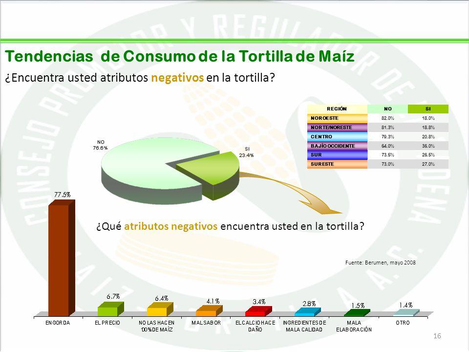 05/06/201416 Tendencias de Consumo de la Tortilla de Maíz ¿Encuentra usted atributos negativos en la tortilla? ¿Qué atributos negativos encuentra uste