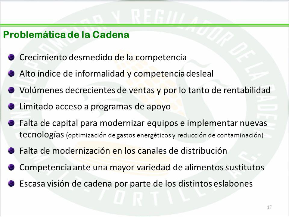 05/06/201417 Problemática de la Cadena Crecimiento desmedido de la competencia Alto índice de informalidad y competencia desleal Volúmenes decreciente