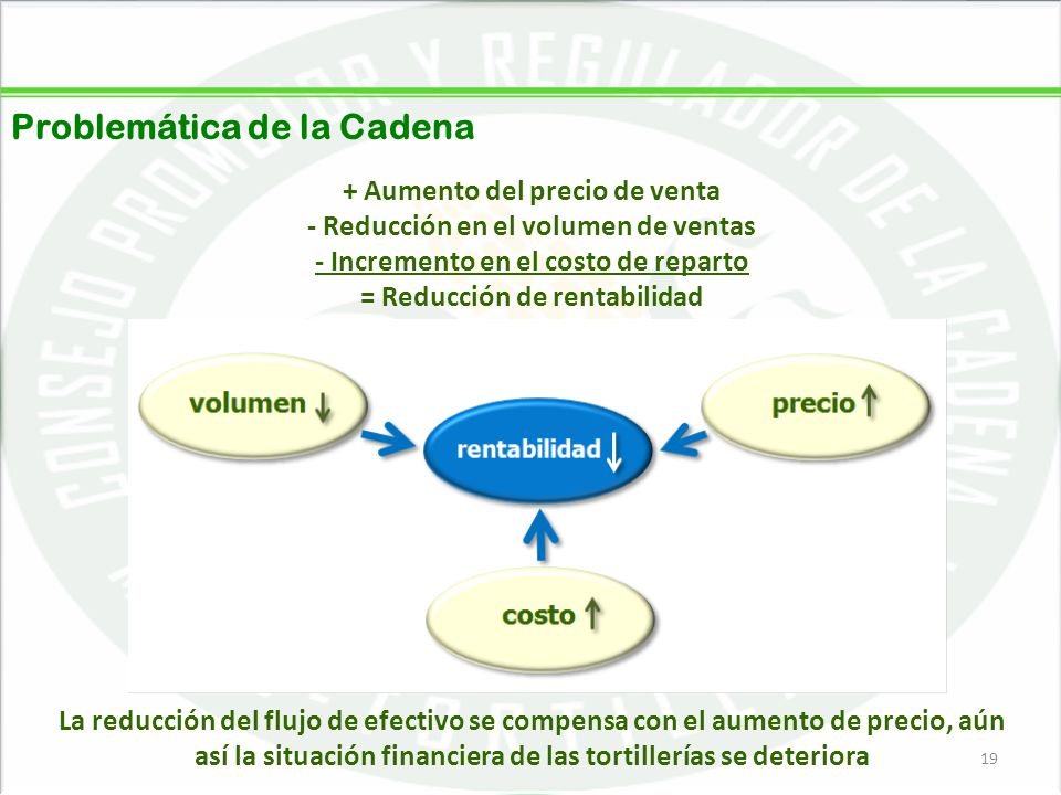 05/06/201419 + Aumento del precio de venta - Reducción en el volumen de ventas - Incremento en el costo de reparto = Reducción de rentabilidad La redu