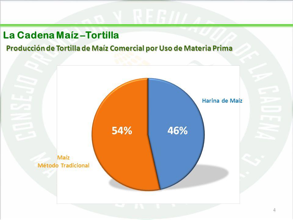 05/06/20144 4 La Cadena Maíz –Tortilla Producción de Tortilla de Maíz Comercial por Uso de Materia Prima Harina de Maíz Maíz Método Tradicional