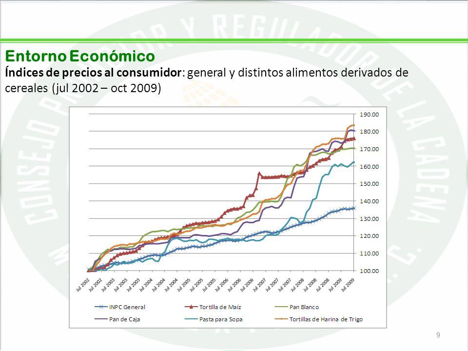 05/06/20149 9 Entorno Económico Índices de precios al consumidor: general y distintos alimentos derivados de cereales (jul 2002 – oct 2009)