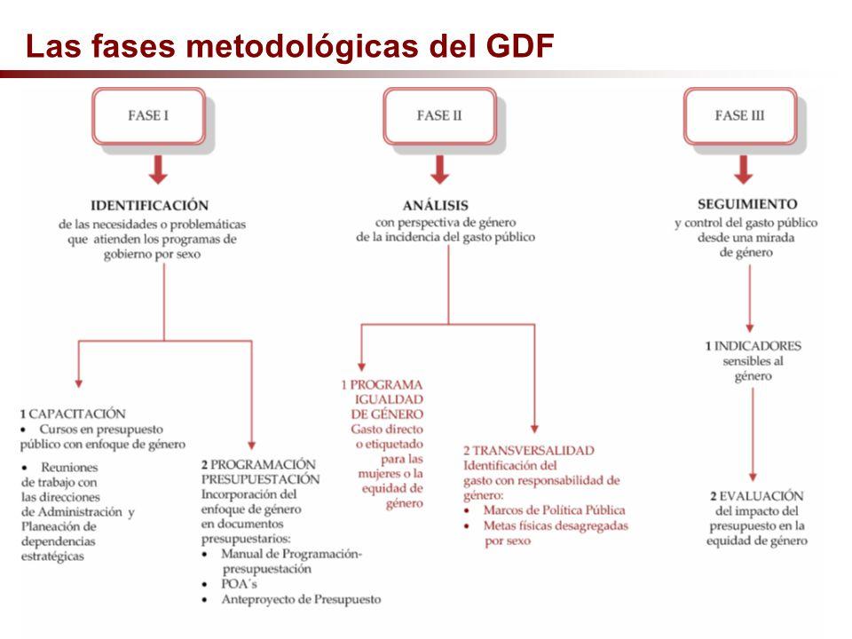 SECRETARÍA DE FINANZAS DEL GOBIERNO DEL DISTRITO FEDERAL Las fases metodológicas del GDF