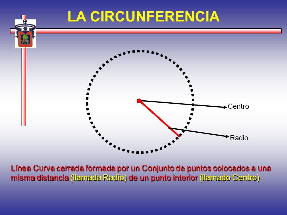 Centro Línea Curva cerrada formada por un Conjunto de puntos colocados a una misma distancia (llamada Radio) de un punto interior (llamado Centro) Rad