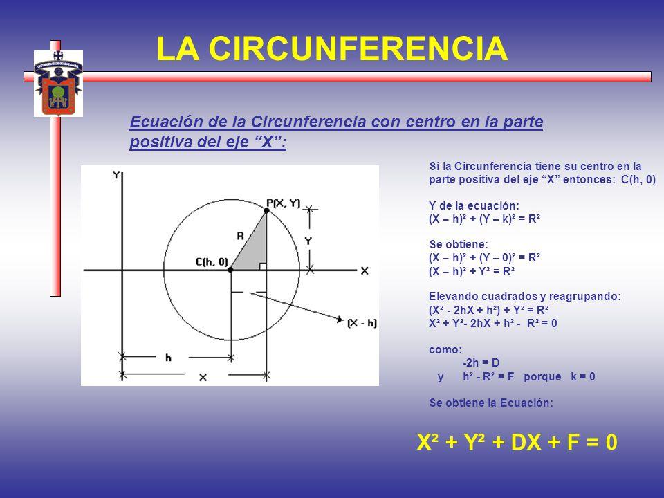 LA CIRCUNFERENCIA Ecuación de la Circunferencia con centro en la parte positiva del eje X: Si la Circunferencia tiene su centro en la parte positiva d