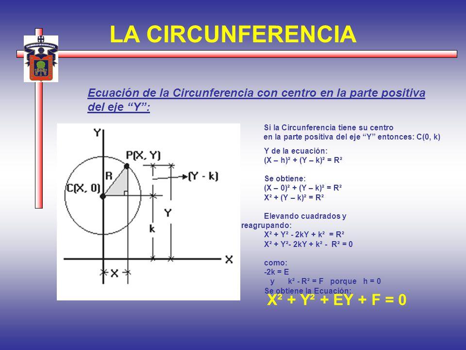 LA CIRCUNFERENCIA Ecuación de la Circunferencia con centro en la parte positiva del eje Y: Si la Circunferencia tiene su centro en la parte positiva d