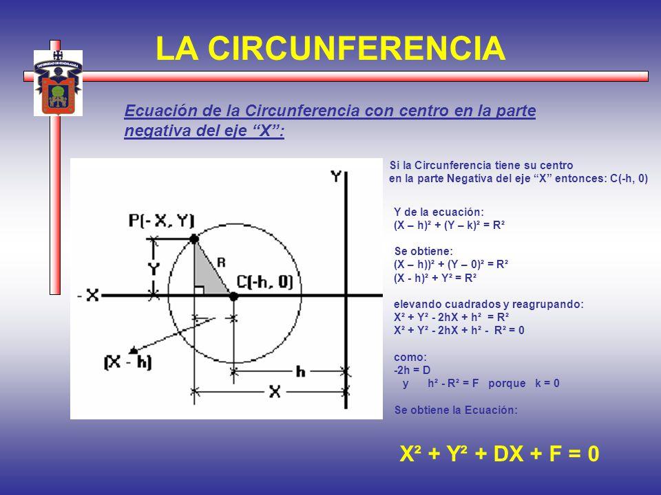 LA CIRCUNFERENCIA Ecuación de la Circunferencia con centro en la parte negativa del eje X: Si la Circunferencia tiene su centro en la parte Negativa d
