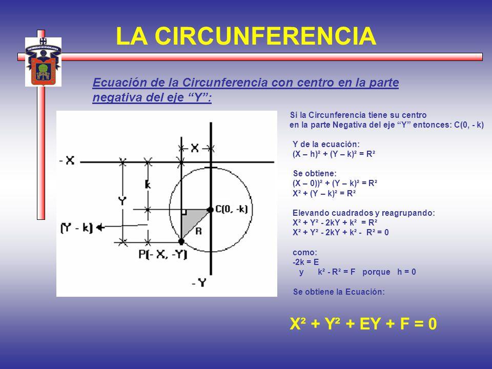 LA CIRCUNFERENCIA Ecuación de la Circunferencia con centro en la parte negativa del eje Y: Si la Circunferencia tiene su centro en la parte Negativa d