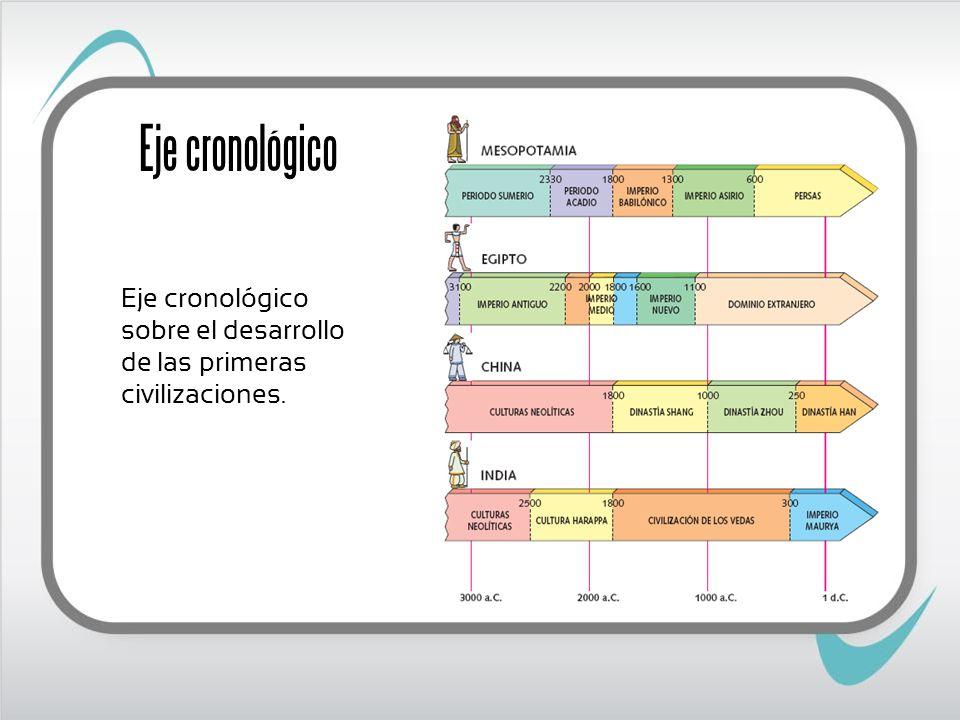 Eje cronológico Eje cronológico sobre el desarrollo de las primeras civilizaciones.