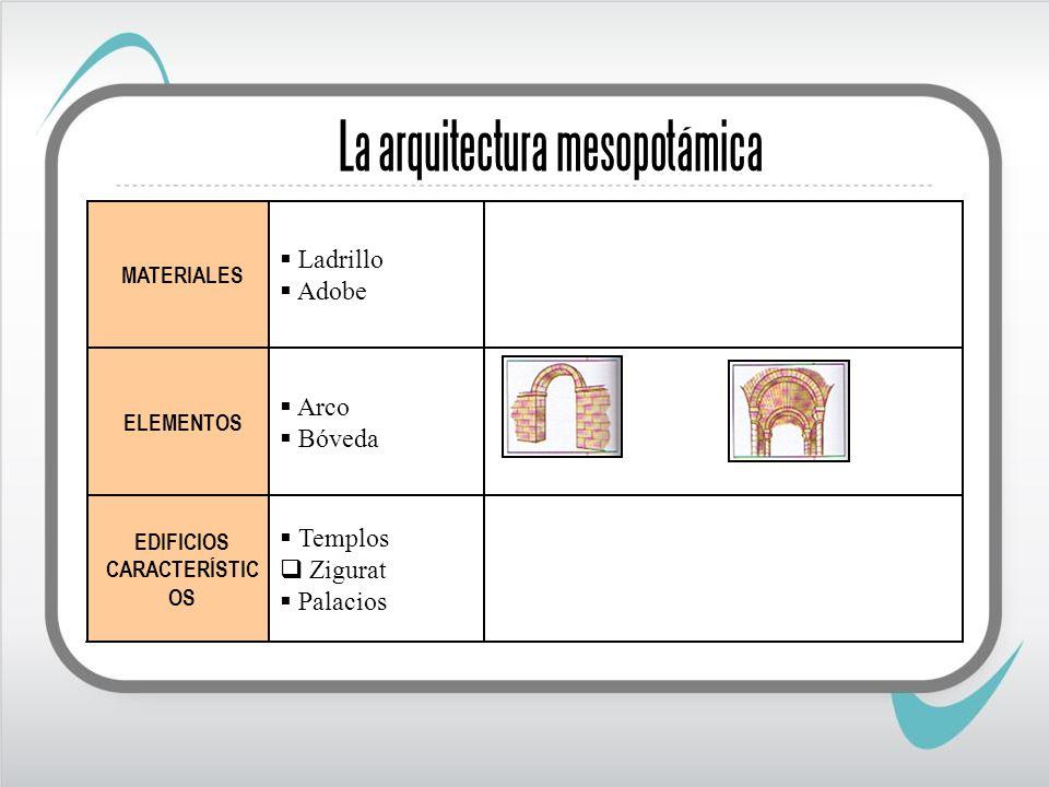 La arquitectura mesopotámica EDIFICIOS CARACTERÍSTIC OS Templos Zigurat Palacios Arco Bóveda ELEMENTOS Ladrillo Adobe MATERIALES