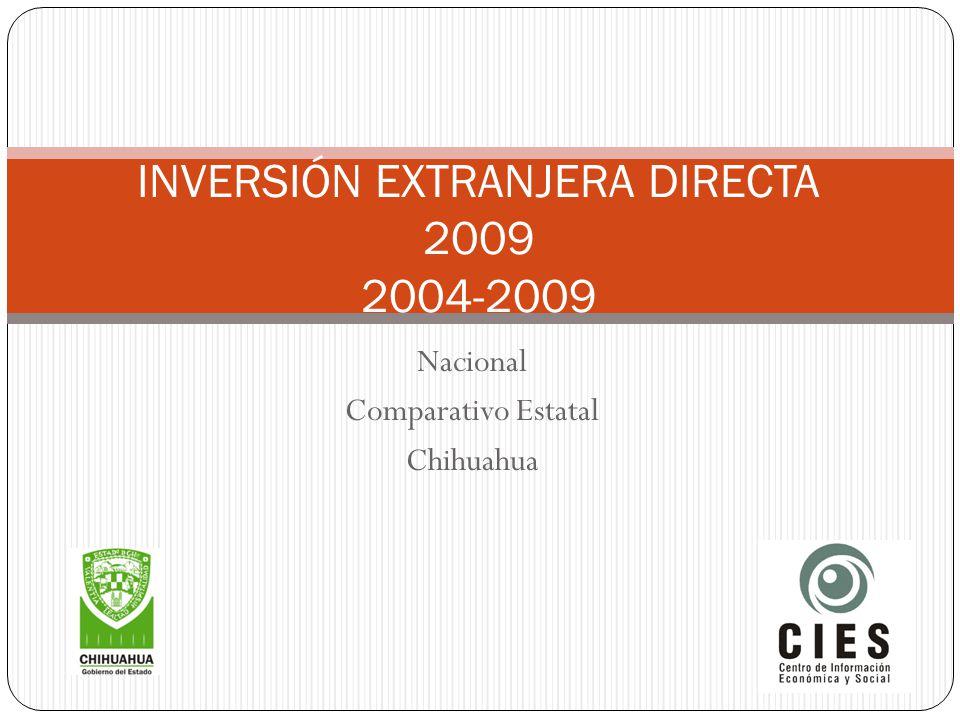 EstadoIED Distrito Federal1419.9 Chihuahua337 Estado de México66 Querétaro46.7 Fuente: Secretaría de Economía.