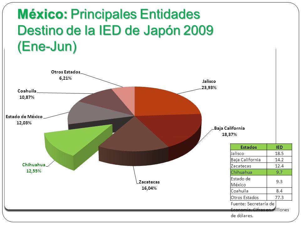 México: Principales Entidades Destino de la IED de Japón 2009 (Ene-Jun) EstadosIED Jalisco18.5 Baja California14.2 Zacatecas12.4 Chihuahua9.7 Estado de México 9.3 Coahuila8.4 Otros Estados 77.3 Fuente: Secretaría de Economía.
