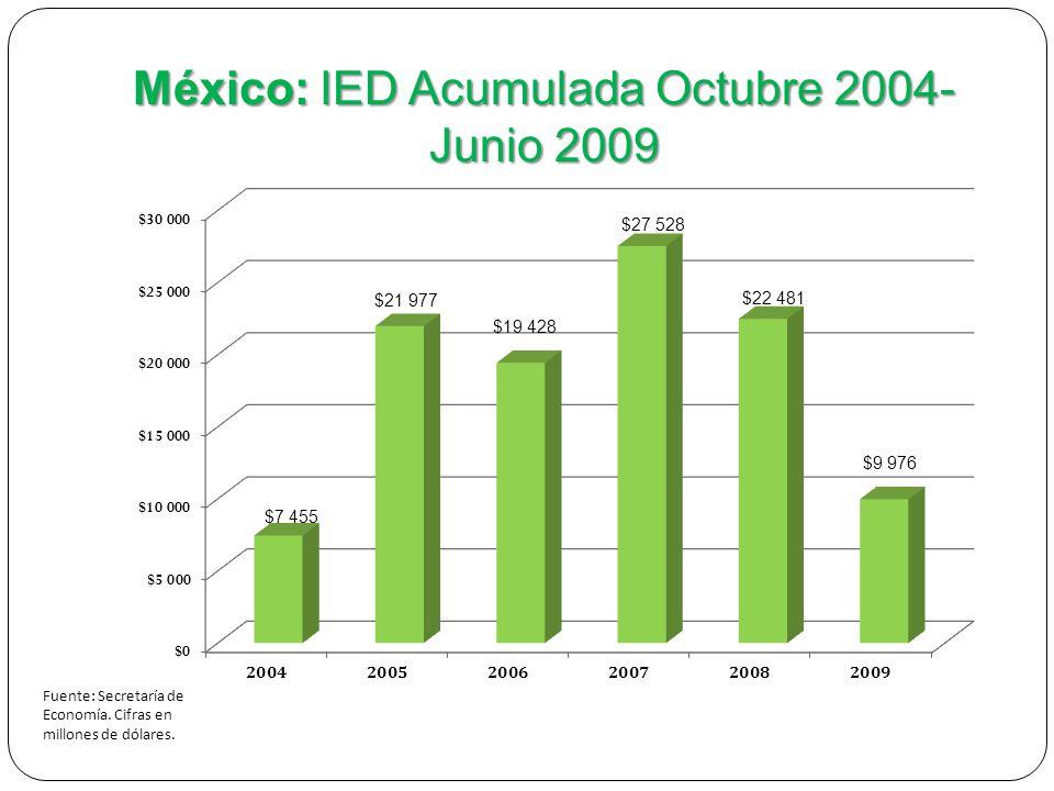 Fuente: Secretaría de Economía. Cifras en millones de dólares.