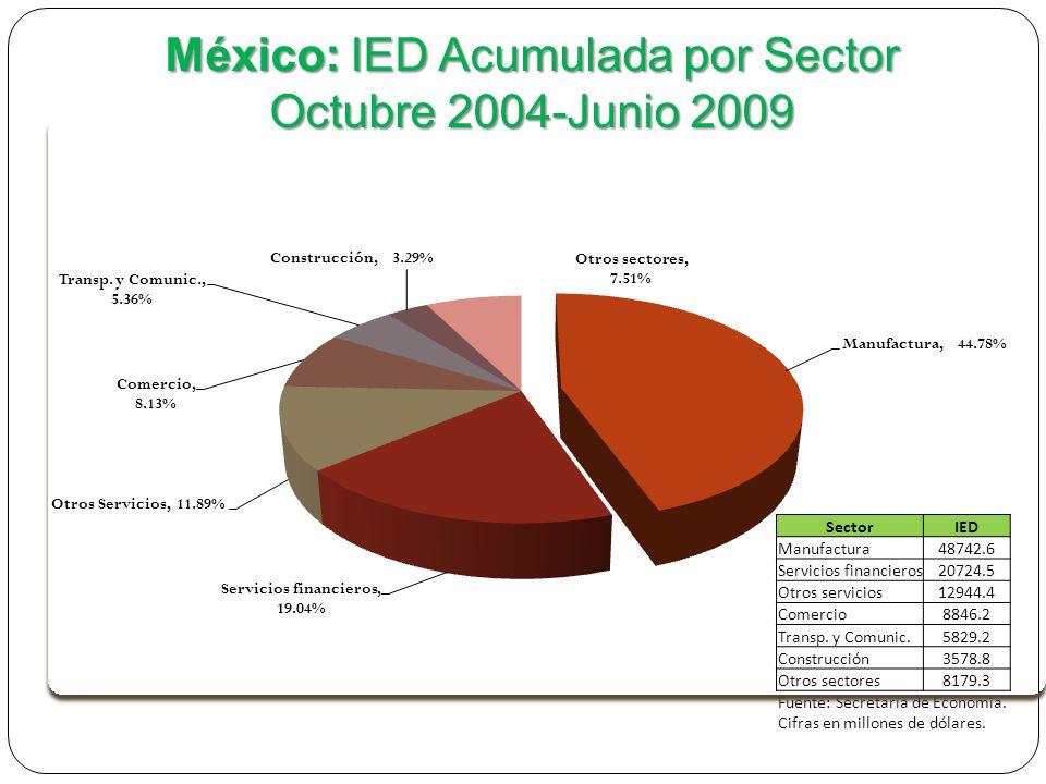 SectorIED Manufactura48742.6 Servicios financieros20724.5 Otros servicios12944.4 Comercio8846.2 Transp.
