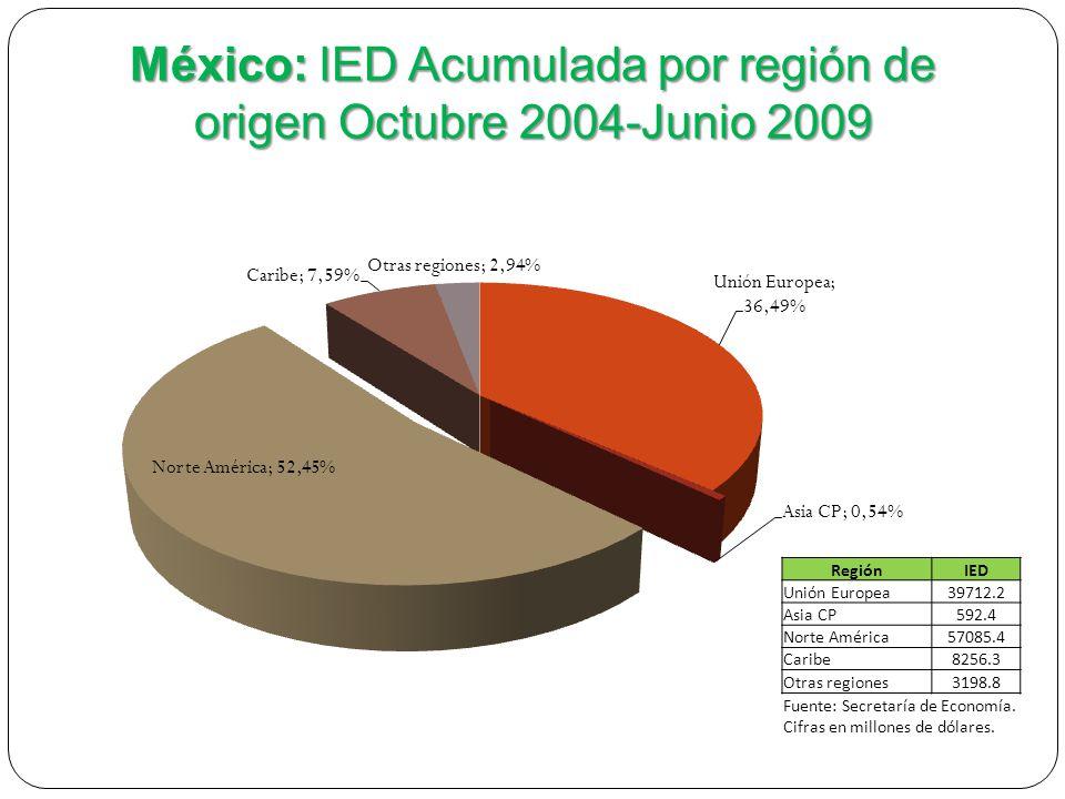RegiónIED Unión Europea39712.2 Asia CP592.4 Norte América57085.4 Caribe8256.3 Otras regiones 3198.8 Fuente: Secretaría de Economía.