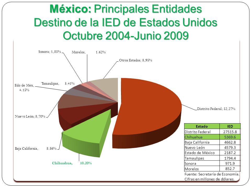 EstadoIED Distrito Federal27515.8 Chihuahua5369.6 Baja California4662.8 Nuevo León4579.3 Estado de México2187.2 Tamaulipas1794.4 Sonora971.9 Morelos 852.7 Fuente: Secretaría de Economía.