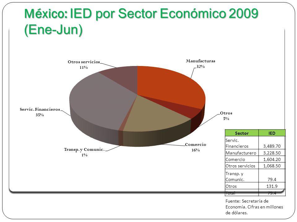 Fuente: Secretaría de Economía.Cifras en millones de dólares.