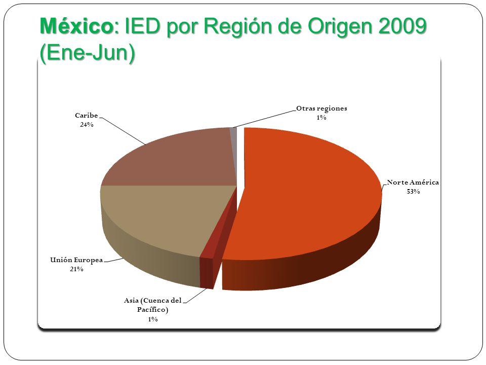 México: IED por país de Origen 2009 (Ene-Jun) PaísIED Estados Unidos5022.5 Puerto Rico2386.9 Holanda920.9 Reino Unido726.2 España299.1 Canadá226.7 Francia198 Irlanda149.7 Japón59 Fuente: Secretaría de Economía.