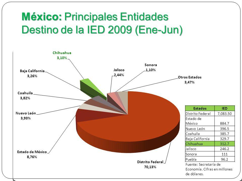 México: Principales Entidades Destino de la IED 2009 (Ene-Jun) EstadosIED Distrito Federal7,083.50 Estado de México884.7 Nuevo León396.5 Coahuila385.7 Baja California329.7 Chihuahua312.7 Jalisco246.2 Sonora111 Puebla96.2 Fuente: Secretaría de Economía.