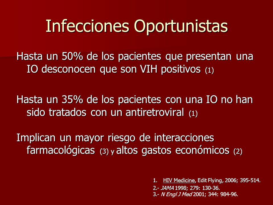 Infecciones Oportunistas Hasta un 50% de los pacientes que presentan una IO desconocen que son VIH positivos (1) Hasta un 35% de los pacientes con una